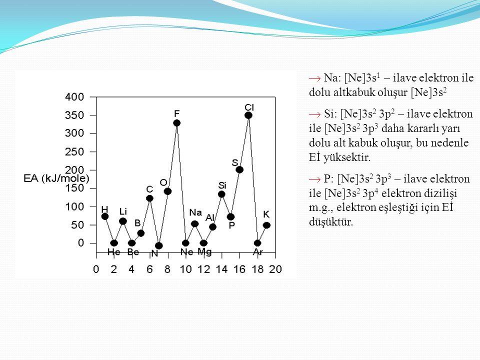  Na: [Ne]3s1 – ilave elektron ile dolu altkabuk oluşur [Ne]3s2